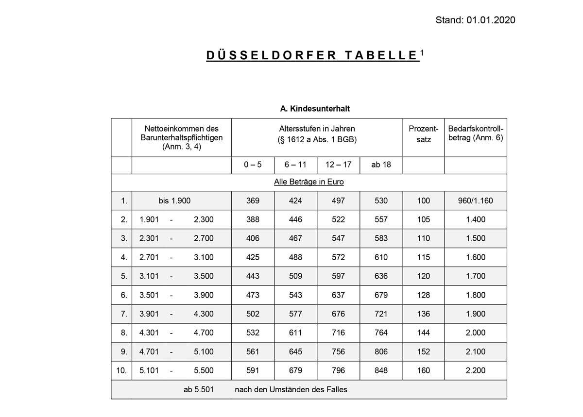 Duesseldorfer Tabelle 2020